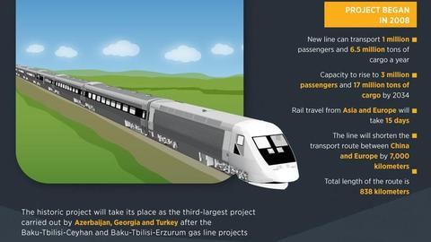 Turkey, Azerbaijan and Georgia launch 'Silk Road' rail link