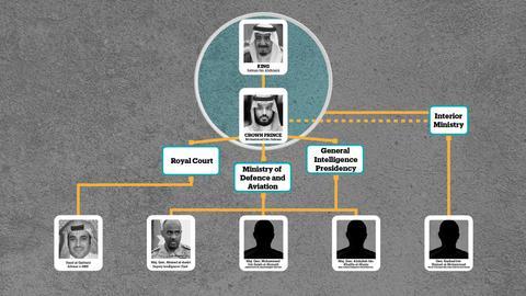 Saudi dismissals over Khashoggi killing point to Crown Prince MBS