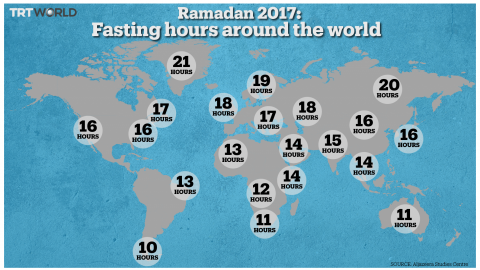 Six things to know about the sacred month of Ramadan