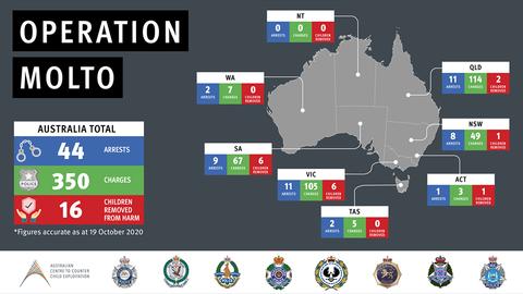 Dozens arrested in Australia over child exploitation
