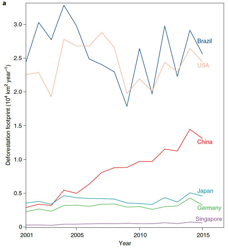Deforestation footprint from China, Brazil, Germany, Singapore, Japan and the US for 2001-2015.