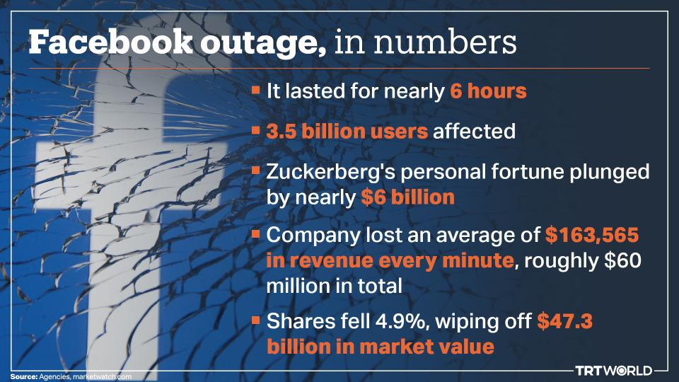 Facebook outage, in figures
