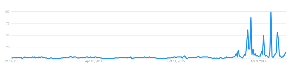 A Google Trend result for the number of '25th Amendment' searches shows a sharp increase following the inauguration of Donald Trump. October 12, 2017.
