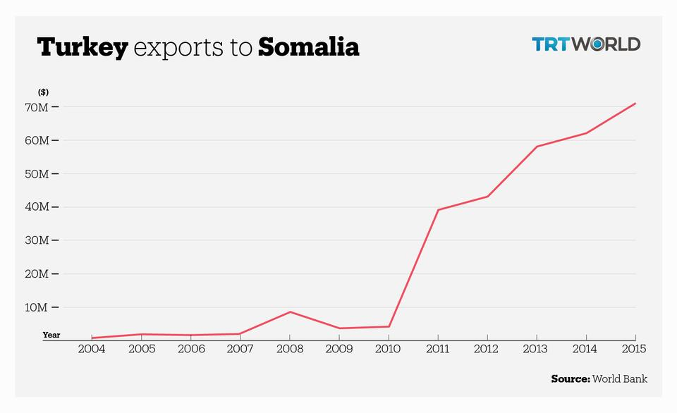 Turkish exports to Somalia have substantially increased in a sign of improving relations between the two nations.