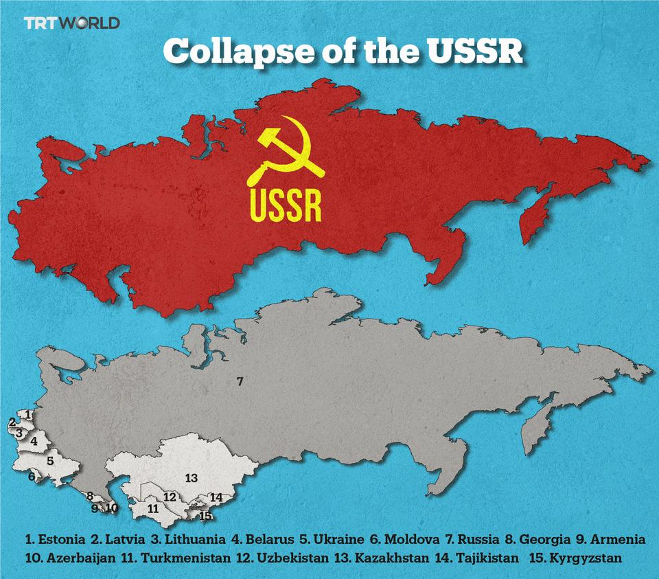 Image result for collapse of ussr