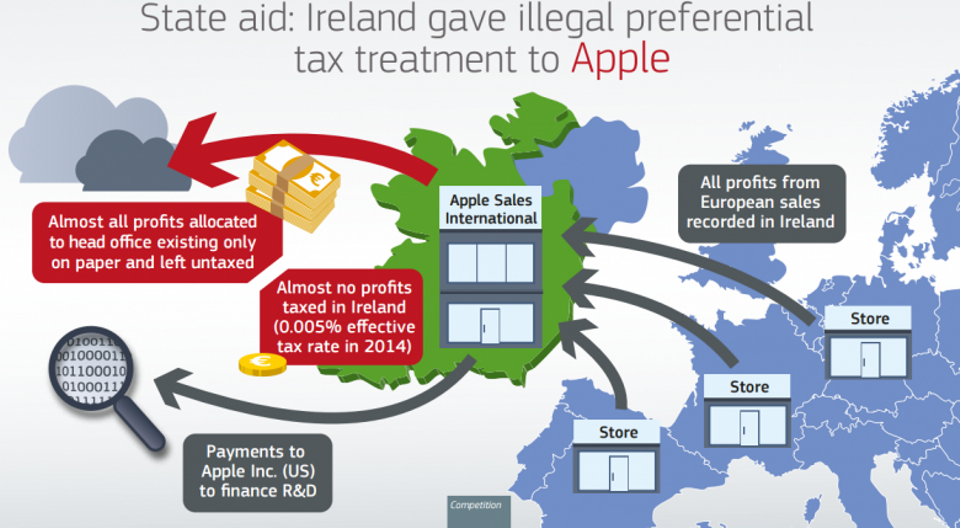 Apple and other multinational companies use low tax countries to save billions. Source: European Commission