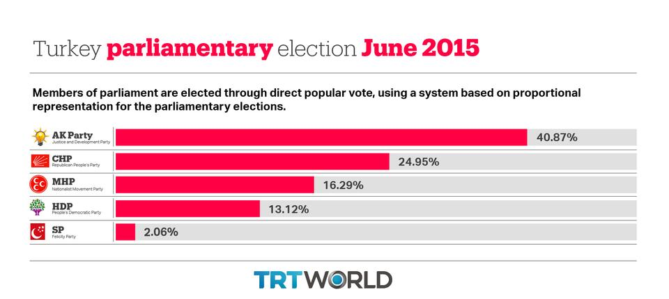 Image shows the results of Turkey's June 2015 parliamentary election.