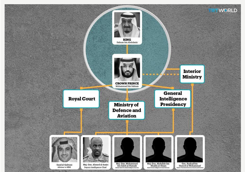 TRT World: An investigation reveals the links the 5 fired senior Saudi officials hold with Crown Prince Mohammed bin Salman, who oversees Saudi intelligence, the ministry of Defence and the Royal Court.
