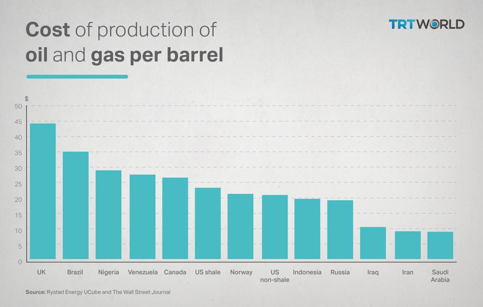 How oil prices impact Russia's economy