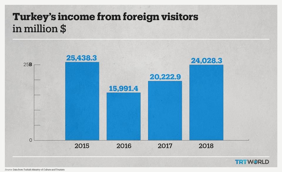 Turkey's income from foreign visitors has been steadily increasing after experiencing a dip in 2016.
