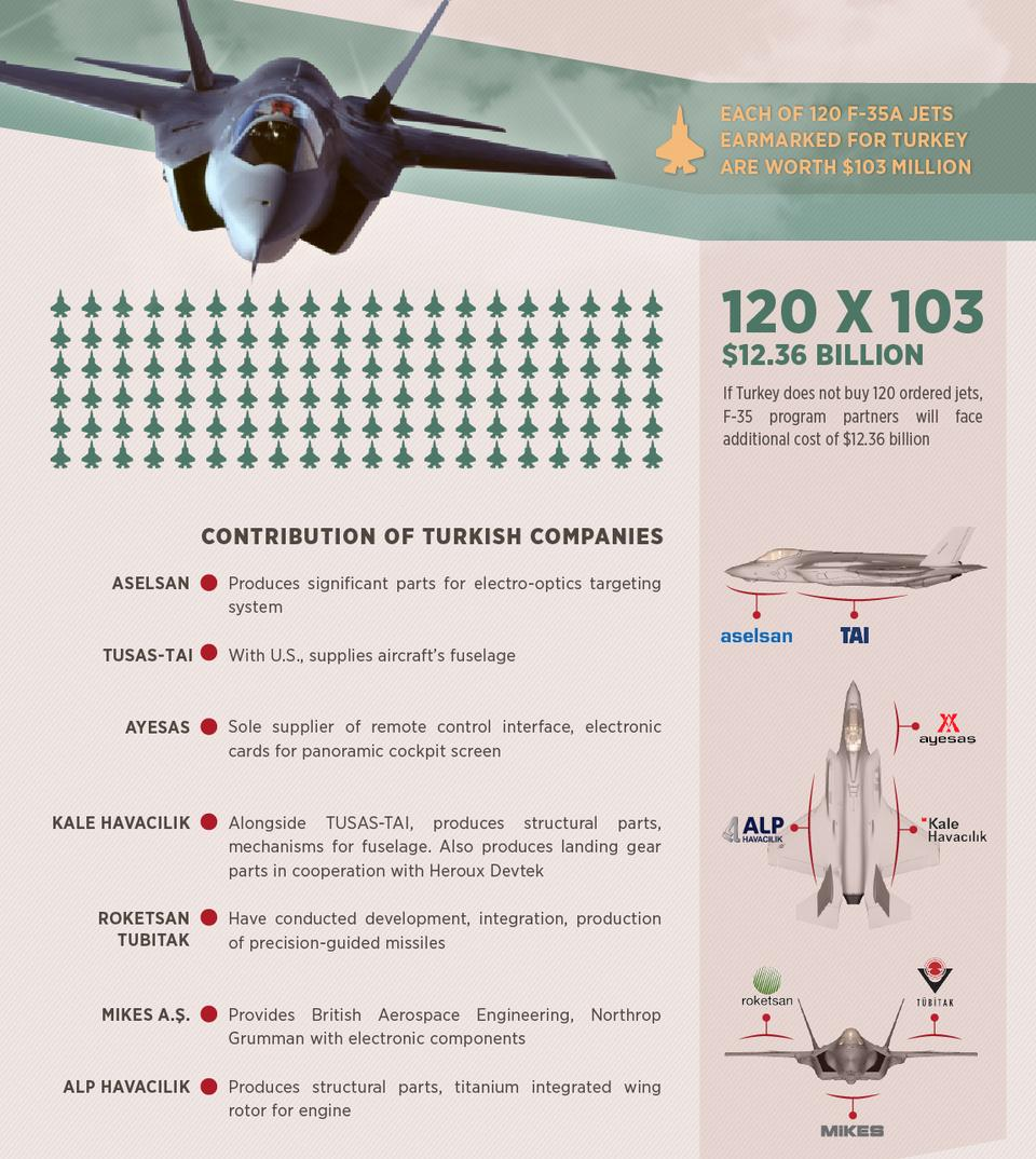 Some of the key contributions Turkey made to the 5th generation F-35 fighter jet, which will serve TAI well in developing its own stealth fighter. (Source: Anadolu Agency)