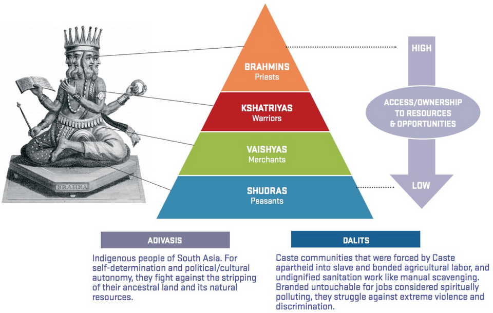 Caste is a structure of oppression that affects over 1 billion people across the world.